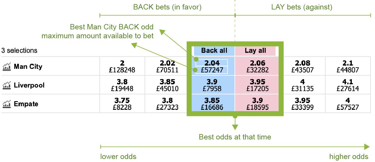Betfair Trading Table