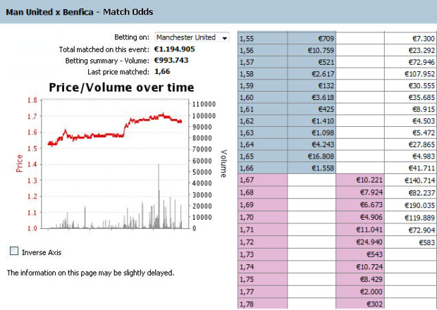 Interpretation and analysis of Betfair market graphics • Articles