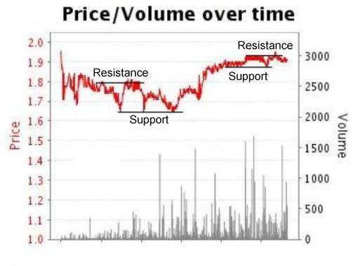 price-volume-graph